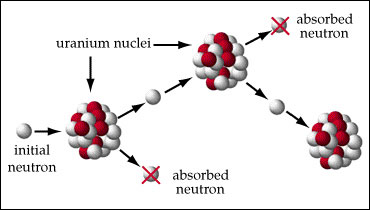 Controlled Nuclear Chain Reaction